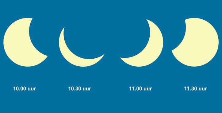 Schematische weergave van de zonsverduistering