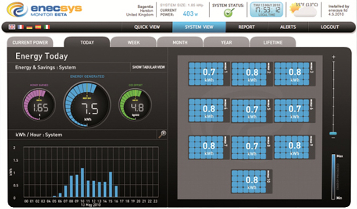 Enecsys-monitoring systeem door faillissement getroffen